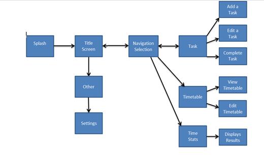 screen flow diagram   interaction designscreen flow diagram   contributed by jon mangan
