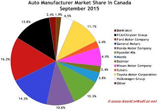 Canada auto sales brand market share chart September 2015