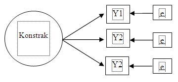 Nur aisyah bangkinang model indikator dalam structural equation arah kausalitas dari konstrak ke indikator pengukuran sehingga konstrak menjelaskan varian pengukurannya model teoritis konstrak reflektif terlihat pada ccuart Images