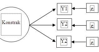 Nur aisyah bangkinang model indikator dalam structural equation nur aisyah bangkinang model indikator dalam structural equation modeling sem ccuart Images