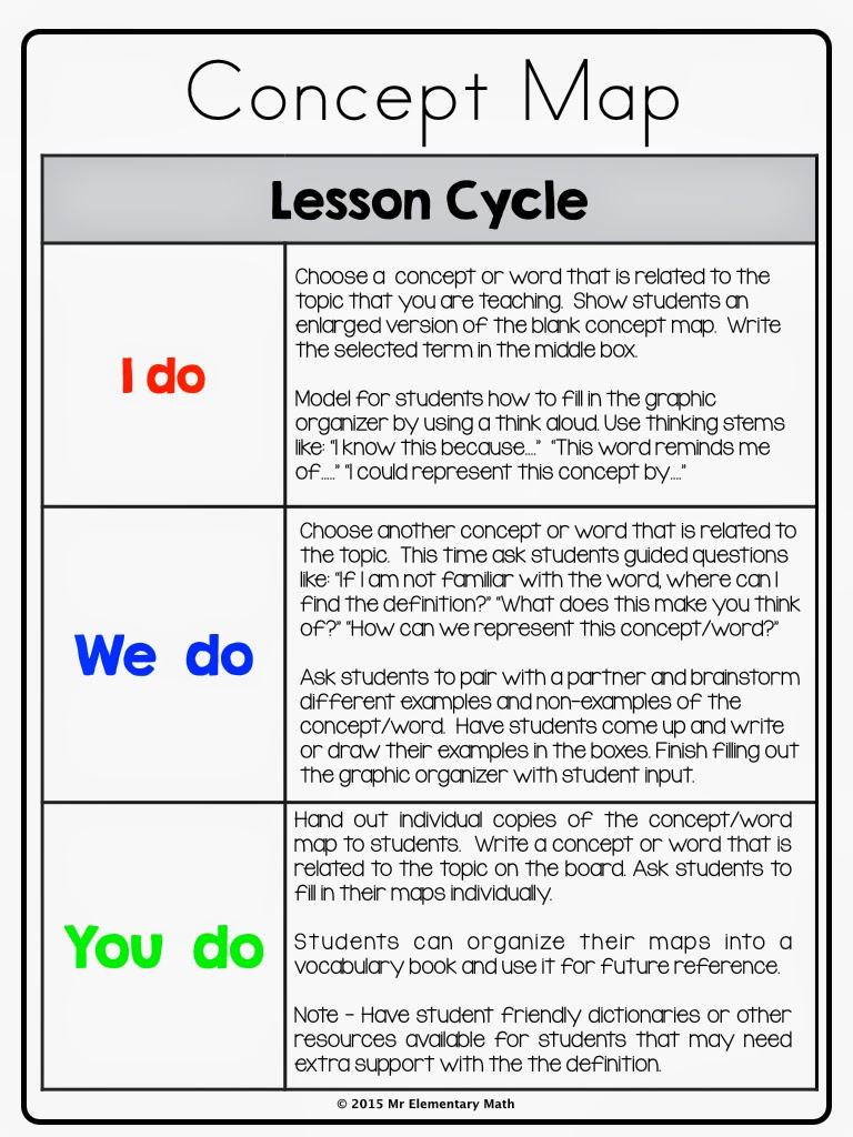 Concept Map Lesson Cycle