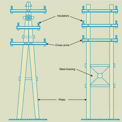 Types of electric poles - wooden poles