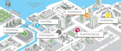 Les ciutats intel·ligents i la privacitat
