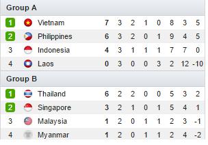 Separuh Akhir Piala AFF Suzuki 2014