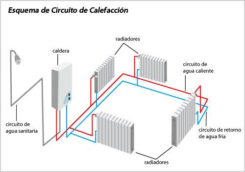 Instalaciones t rmicas y certificaci n energ tica calener for Calderas para calefaccion