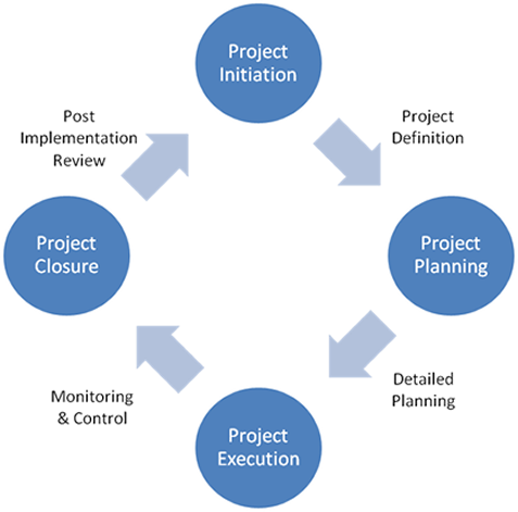 project management strategies Strategic management is all about the process of formulation and implementation of these strategies which are designed to achieve specific objectives.