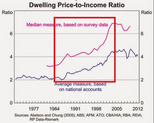 Dwelling price-to-income ratio charts