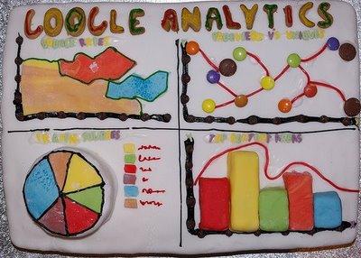 http://3.bp.blogspot.com/-sc_96o1qmGA/TlpMsfChumI/AAAAAAAABkg/71d1rnP6KFQ/s1600/google_analytics_cake.jpg