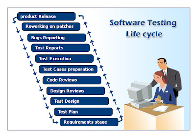 software test life cycle