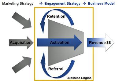 Customer Conversion Funnel