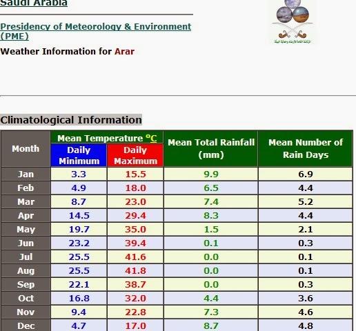Arar info cuaca