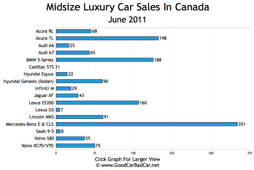 small entry luxury car sales and midsize luxury car sales in canada june 2011 gcbc. Black Bedroom Furniture Sets. Home Design Ideas