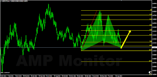 continuation Gartley pattern fractal