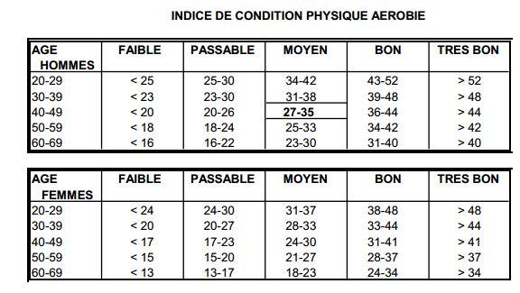 Un m decin du sport vous informe fili re a robie vo2 max pma vma endurance maximale a robie - Test vo2max sur tapis roulant ...