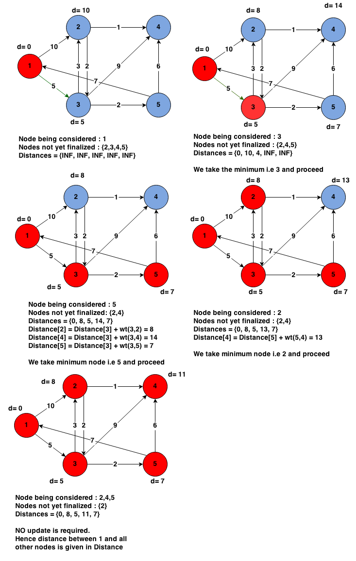 dijkstras algorithm for shortest path between two nodes