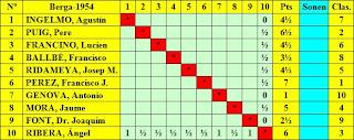 Clasificación final del II (IV) Torneo Nacional de Ajedrez Berga 1954