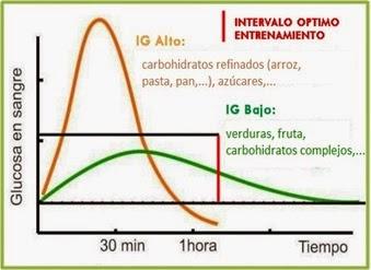 Resultado de imagen de valores de hiperglucemia e hipoglucemia grafica