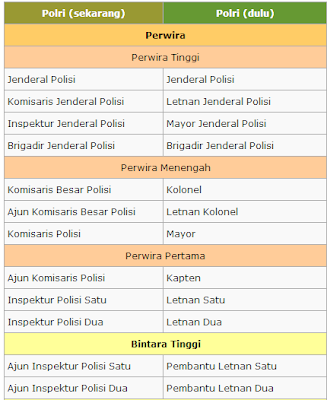 Nama Urutan Pangkat Polisi