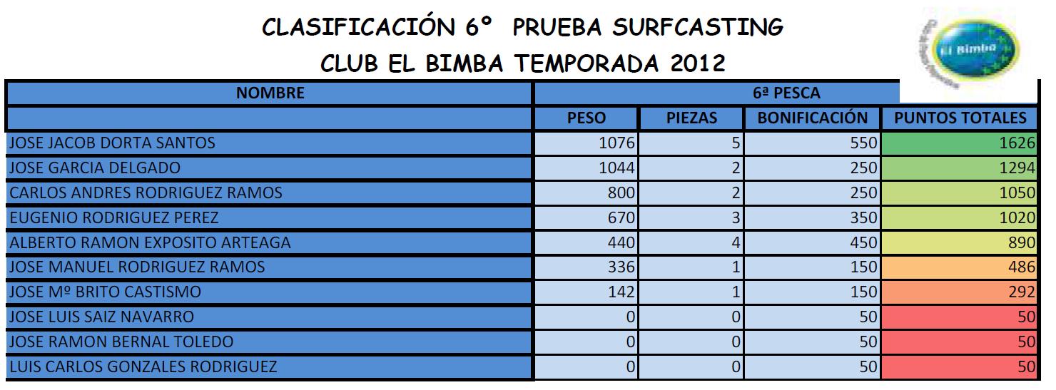 SEXTA PRUEBA DE SURF CASTING
