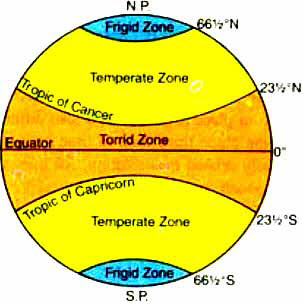 Distribution of Temperature and the Heat  Zones