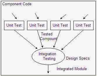 Application Testing Guarantees the Software Meets the Requirement of The Client