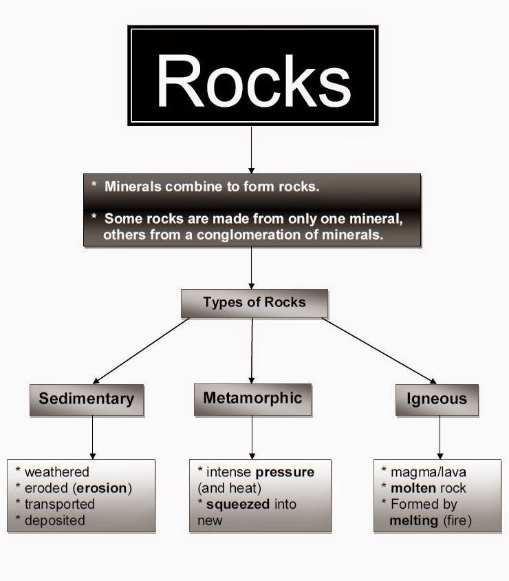 types of rocks essay Types of rocks lesson plans appropriate and compelling second, type of essay, depending on the lesson of the testimonials therefore, as soon as they see.