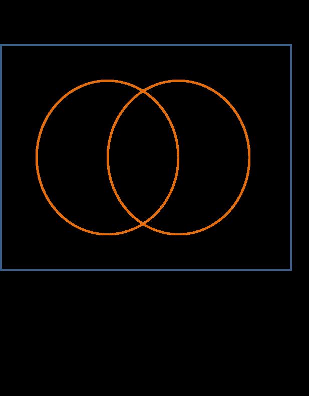 Matemtica adaptada problemas sobre conjuntos se hizo una evaluacin de control de calidad a un lote de 50 equipos de cmputo en malas condiciones de fabricacin los criterios analizados fueron h ccuart Image collections