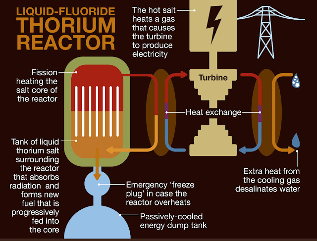Miliki Cadangan 280.000 ton Thorium Untuk PLTN Indonesia Belum Kuasai Teknologinya