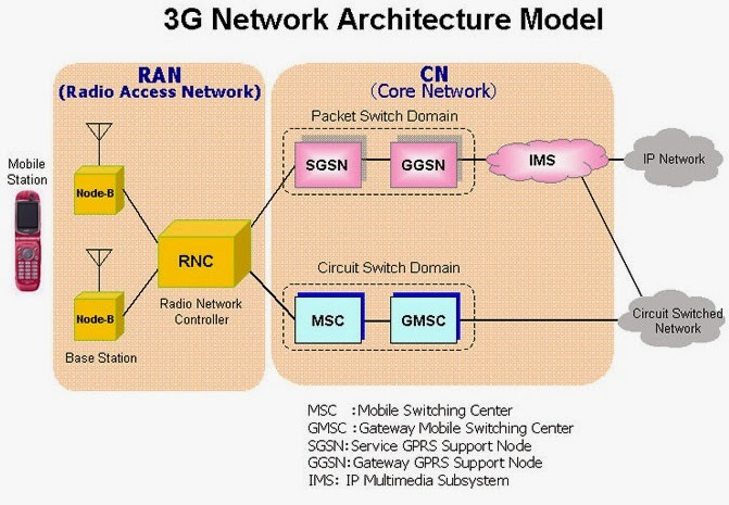 Electrical Engineering World  3g Network Architecture Model