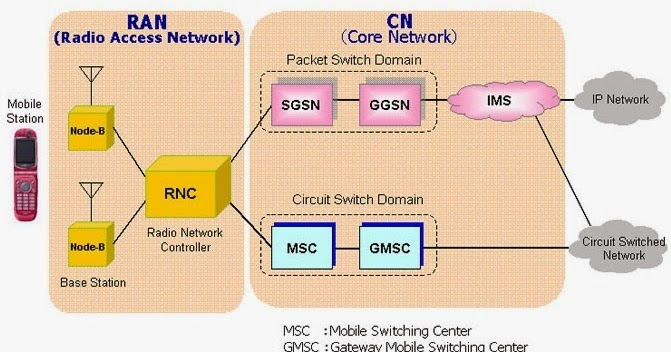 Electrical Engineering World: 3G Network Architecture ModelElectrical Engineering World - blogger