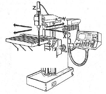 mesin fris berbeda dengan mesin bubut yang dapat dilihat pada gambar