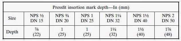 Pressfit insertion mark depth