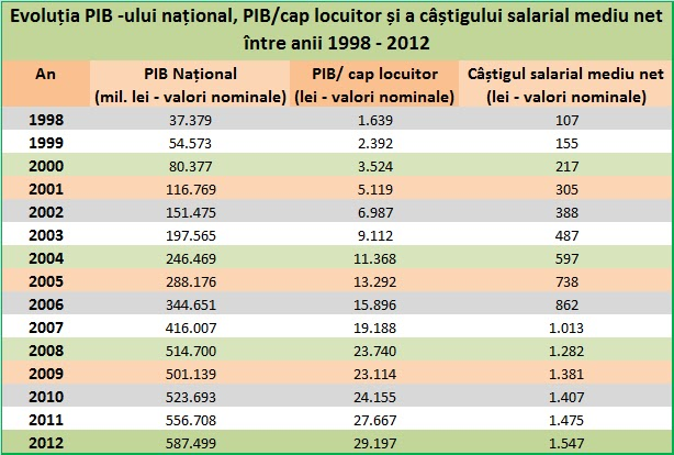 PIB-ul României,PIB pe cap de locuitor, câștiguri salariale