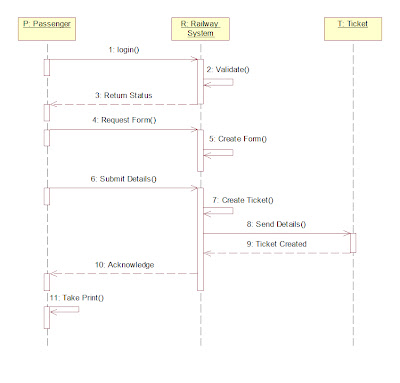 Uml and design patterns railway reservation system uml diagrams collaboration diagram ccuart Images