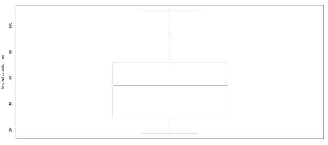 Errores comunes en estadística: Exploración de datos (I) en R: Outliers, Homogeneidad y Normalidad