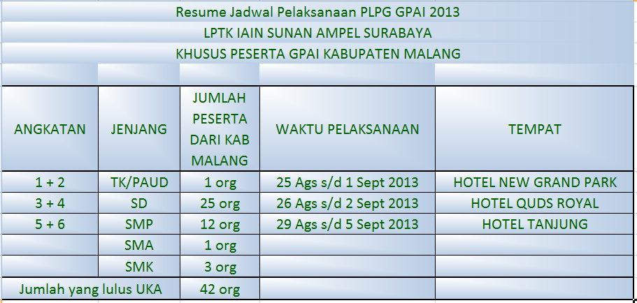 Jadwal PLPG 2013 dan Pengumuman Hasil UKA GPAI Calon Peserta PLPG 2013