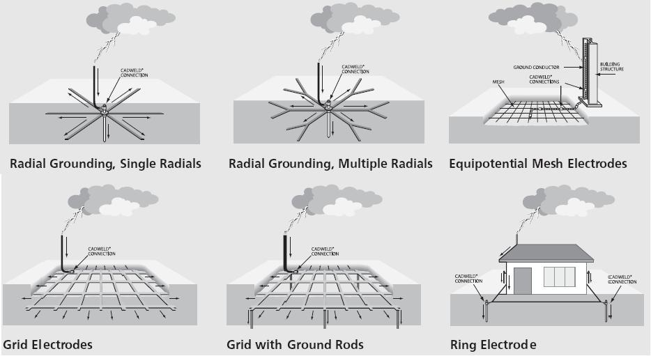 types of earthing systems Types of earthing systems, tnc, tns, tncs, tt, it.