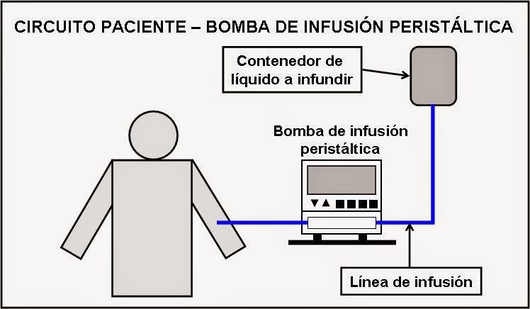 Enfermer  En Urgencias Y Uci   Bombas De Infusi U00f3n