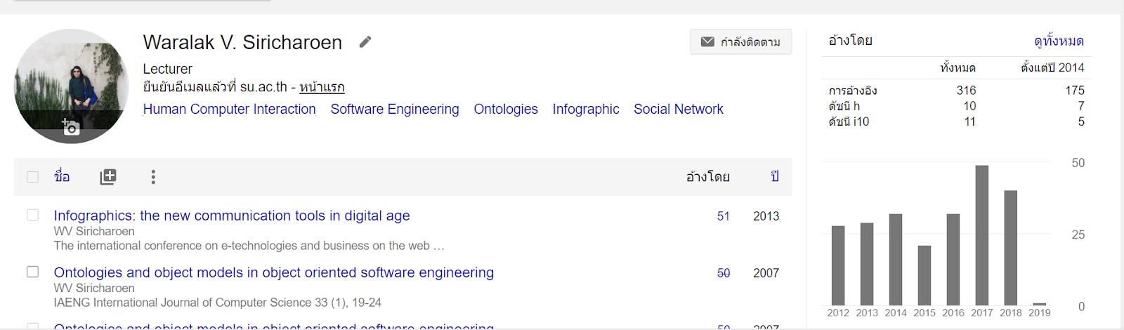 Waralak V. Siricharoen Google Scholar
