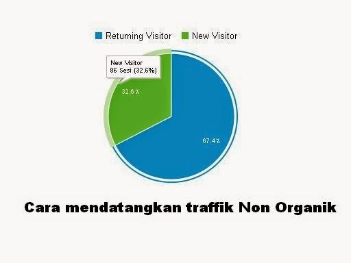 Meningkatkan traffik