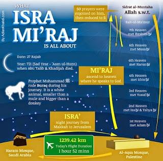 inilah kronologis perjalanan isra nabi muhammad