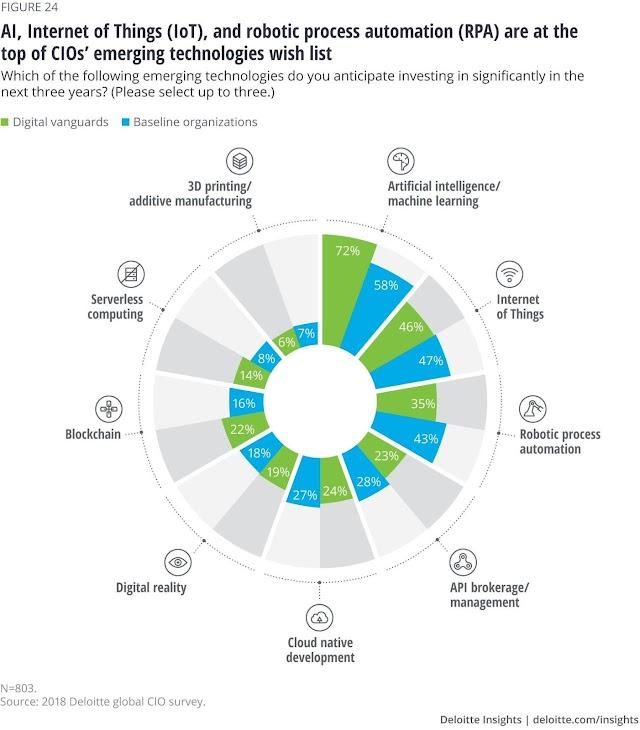 CIO emerging technologies wish list