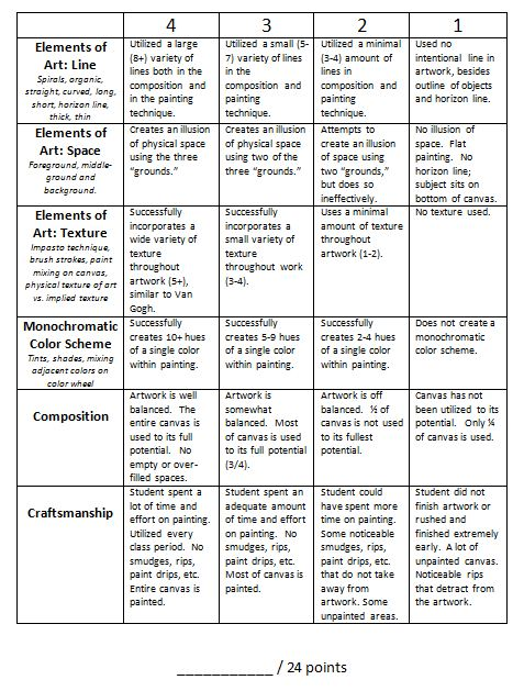 Creating a rubric for essay questions
