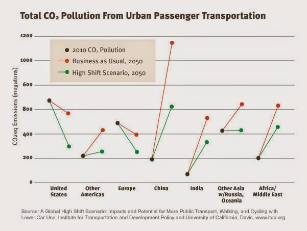 "This chart compares projected urban transportation-related emissions in 2050 under two scenarios: ""business as usual,"" shown in red, and the ""high shift"" scenario, shown in green. Under the ""high shift"" scenario, countries make major improvements in urban mass transit and infrastructure that promotes walking and biking. Transportation-related emissions from 2010, in black, are shown for comparison. (Credit: UC-Davis, ITDP) Click to Enlarge."