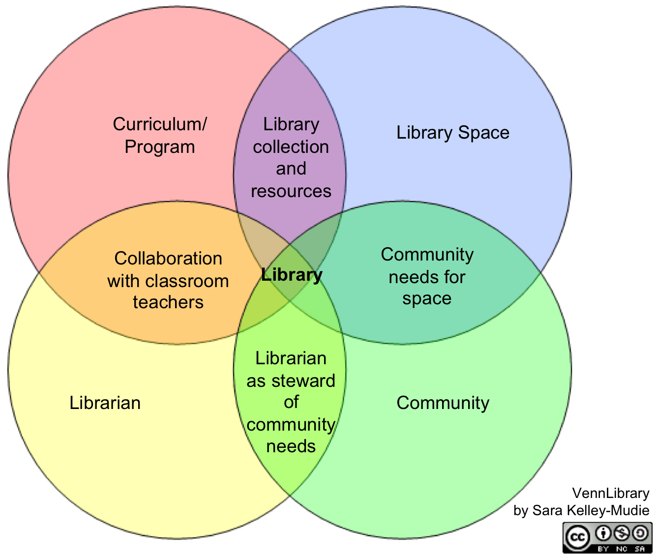 k m the librariani    m honestly sort of beside myself happy about this venn diagram  and if other school librarians like this  i hope they    ll share it   their colleagues