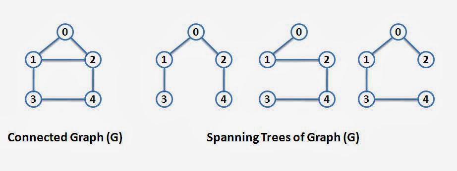 Graphs introduction and terminology the crazy programmer spanning tree aloadofball Images