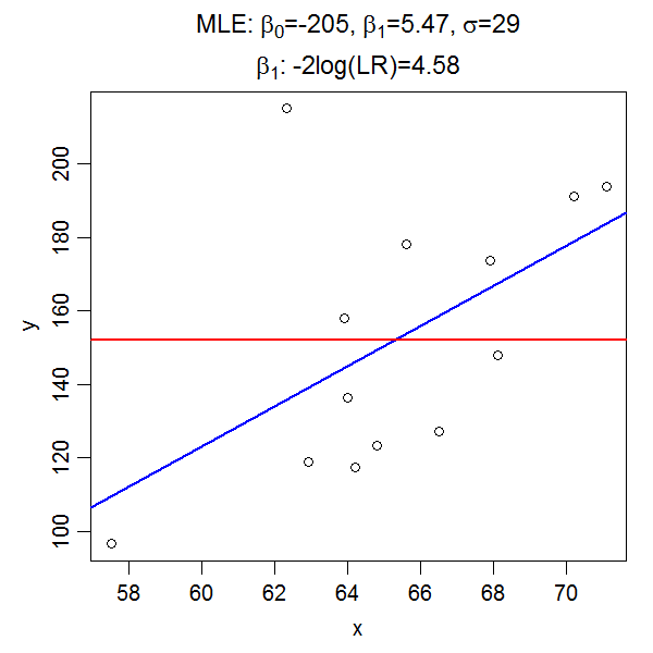 p value from likelihood ratio test is STILL not the same as p value from maximum likelihood estimate