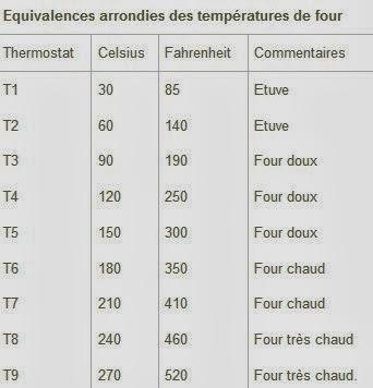 Equivalence temp rature du four ma cuisine de saison - Tableau equivalence cuisine ...