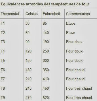 Equivalence température du four