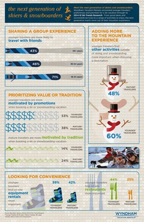 Wyndham Vacation Rentals Infographic - The Next Generation of Skiers and Snowboarders